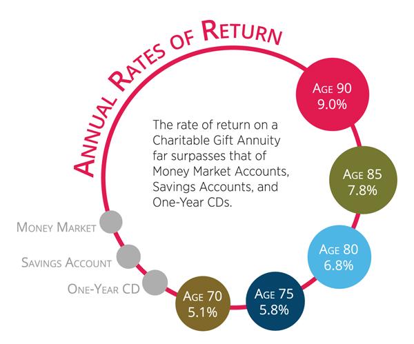 interior_chart_charitable-gift-annuity
