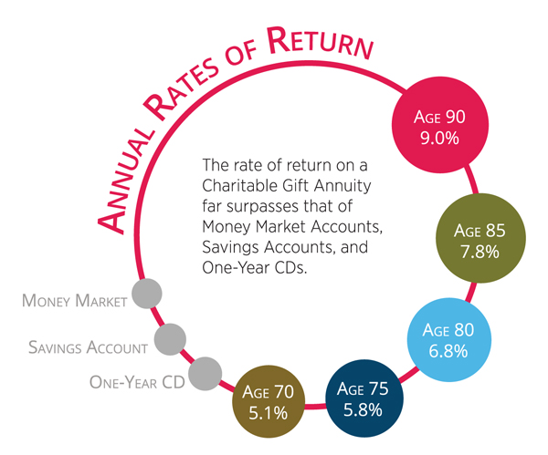 interior_chart_charitable-gift-annuity